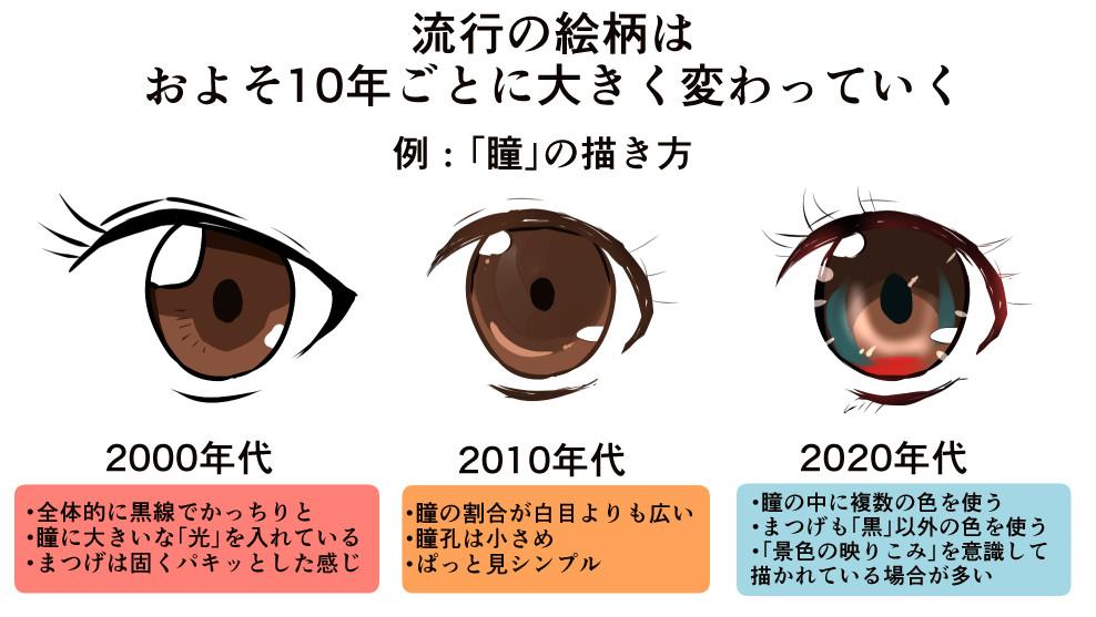 年代ごとの瞳の移り変わり