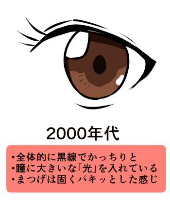 2000年代によく描かれていた瞳