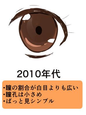 2010年代によく描かれていた瞳