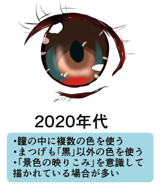 2020年代によく描かれていた瞳